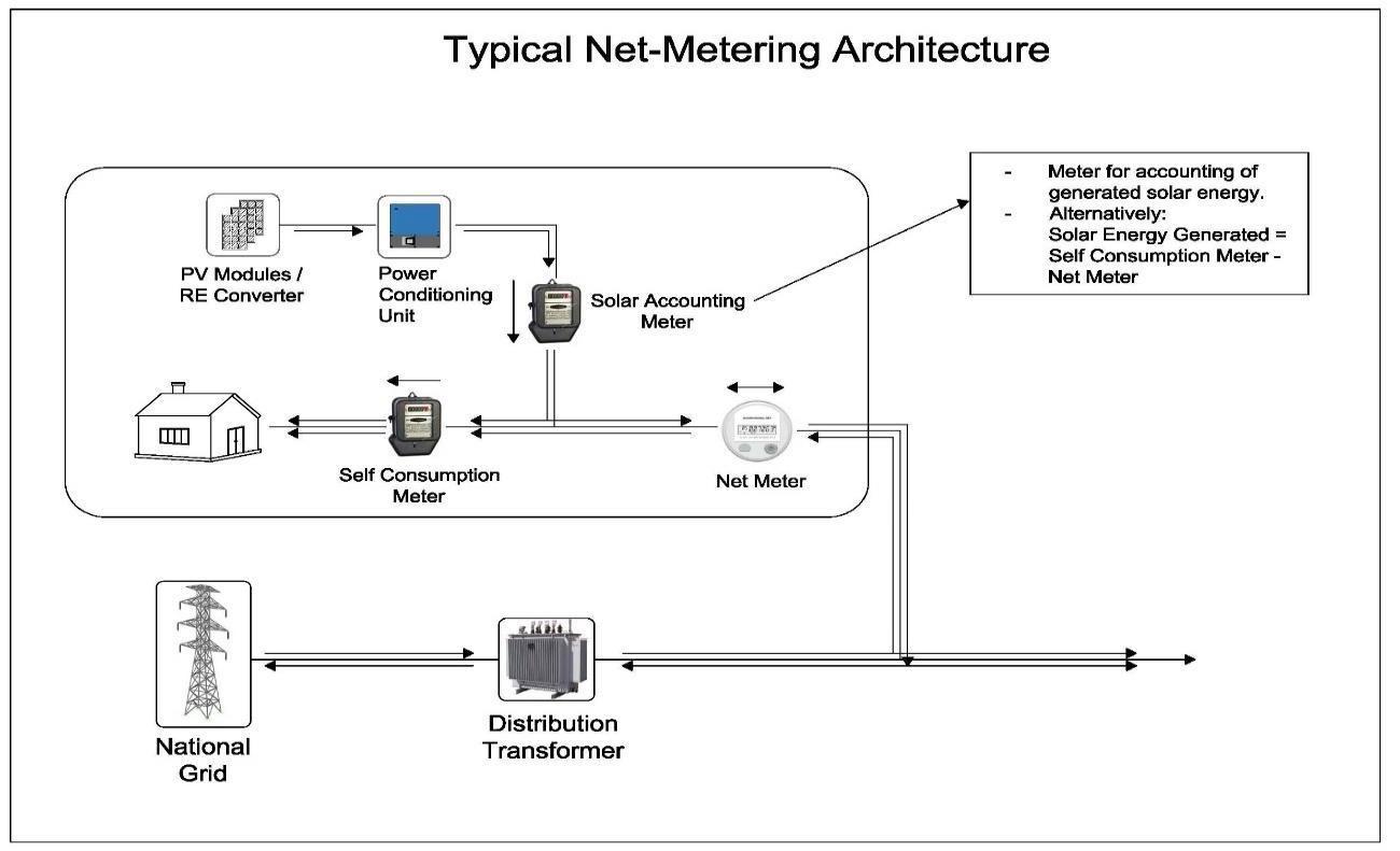 Net Metering Solar system in Bangladesh