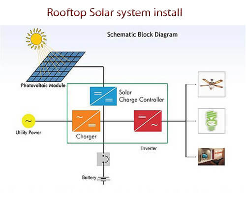 Rooftop Solar Systems in Bangladesh